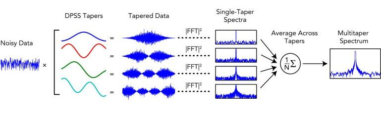 Bandpower of an EEG signal