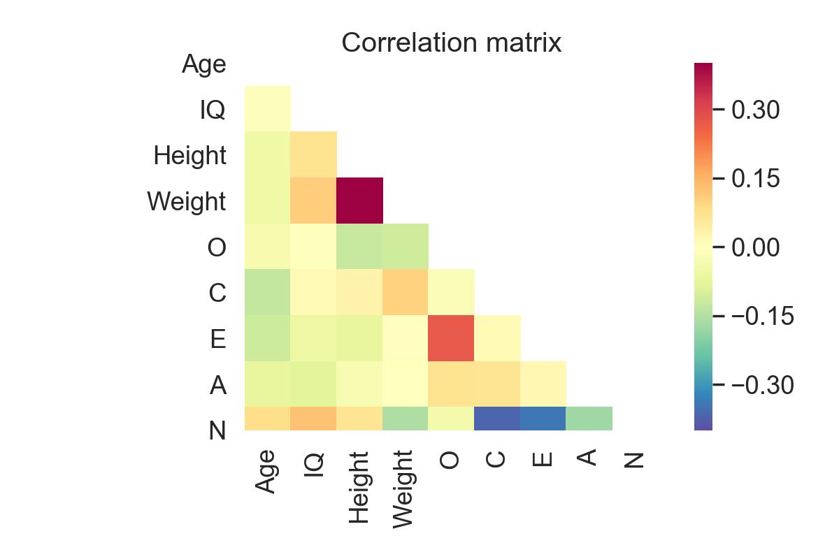 Correlation(s) in Python